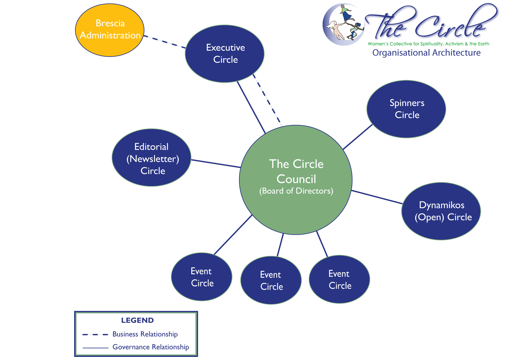 The_Circle_Organisational_Architecture